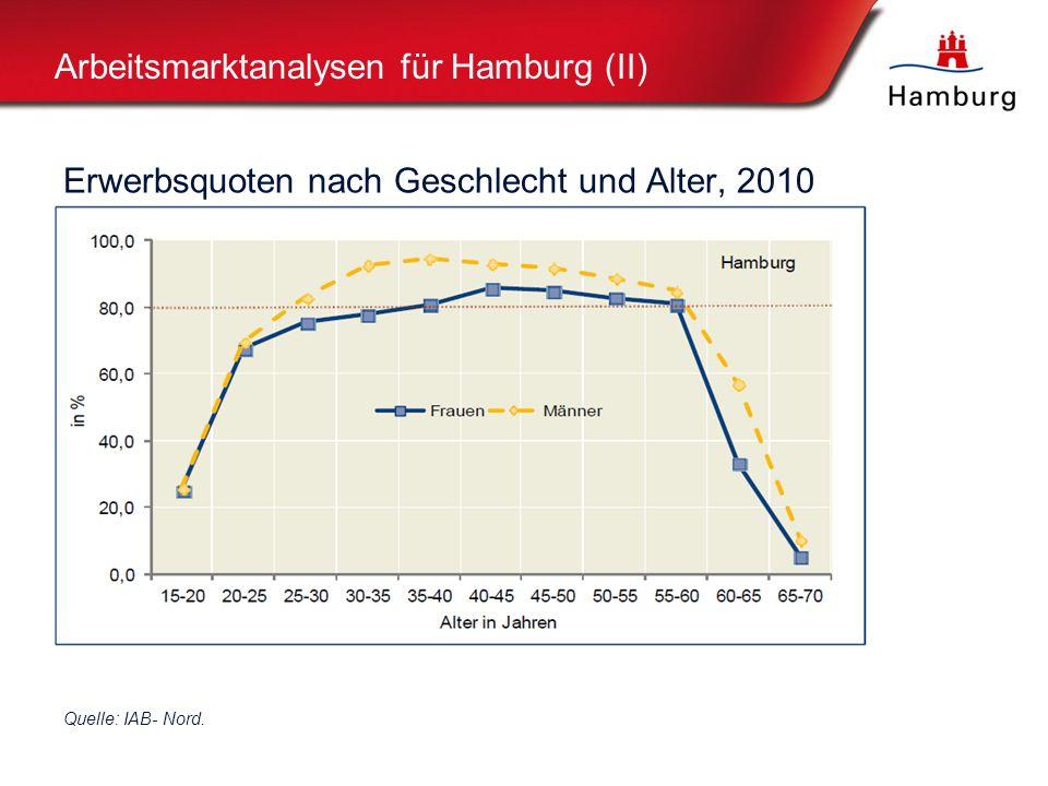 Arbeitsmarktanalysen für Hamburg (II) Erwerbsquoten nach Geschlecht und Alter, 2010 Quelle: IAB- Nord.