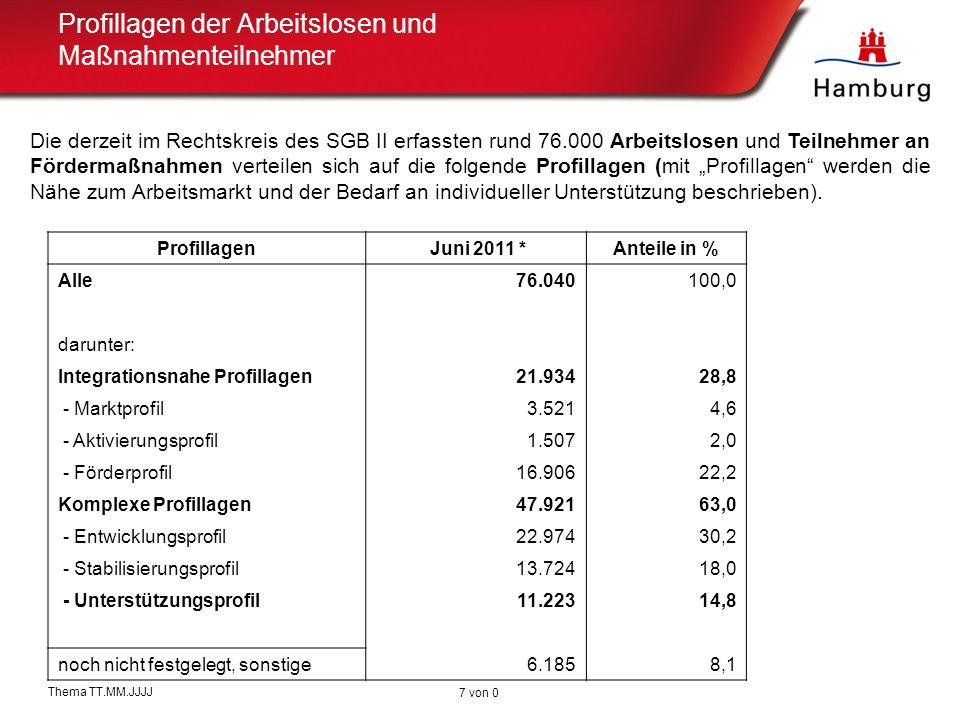 Potential durch Zuwanderung Hamburg zählt ca.850.000 Beschäftigte: Leiharbeitnehmer in Hamburg Ca.