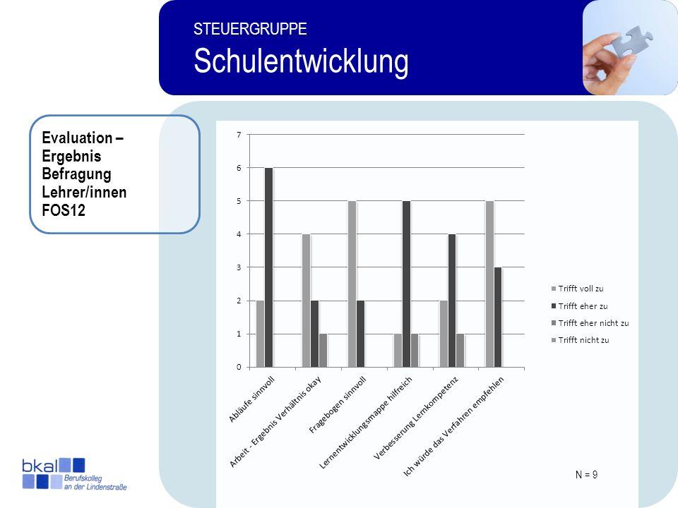 15 STEUERGRUPPE Schulentwicklung Evaluation – Ergebnis Befragung Lehrer/innen FOS12