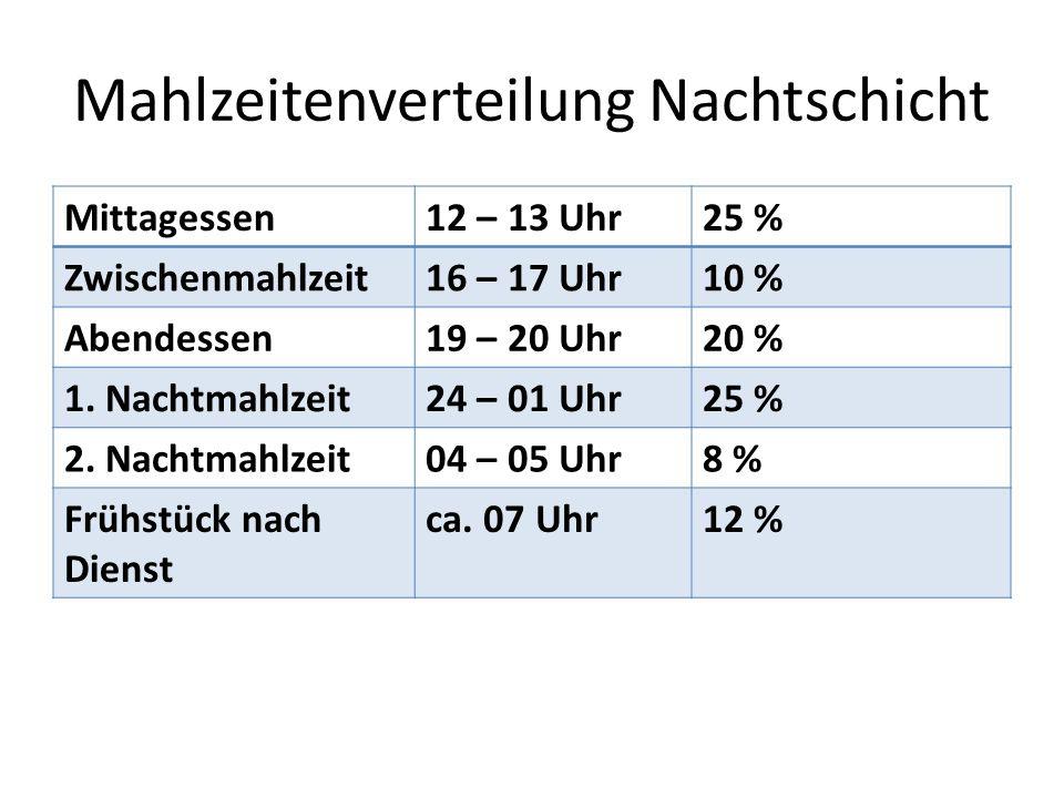 Mahlzeitenverteilung Nachtschicht Mittagessen12 – 13 Uhr25 % Zwischenmahlzeit16 – 17 Uhr10 % Abendessen19 – 20 Uhr20 % 1.
