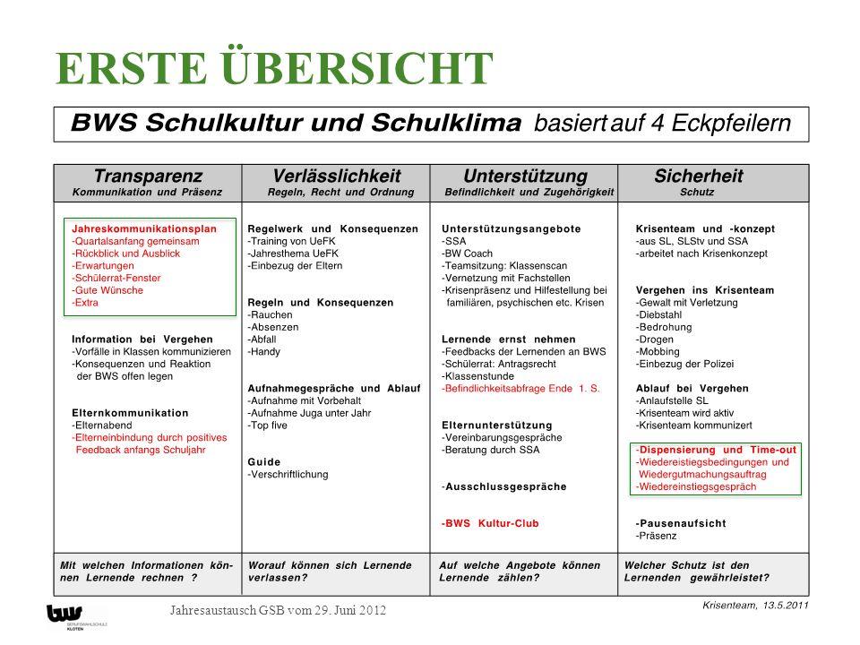 Jahresaustausch GSB vom 29. Juni 2012 Neu: Fr. 11 000.- ERSTE ÜBERSICHT