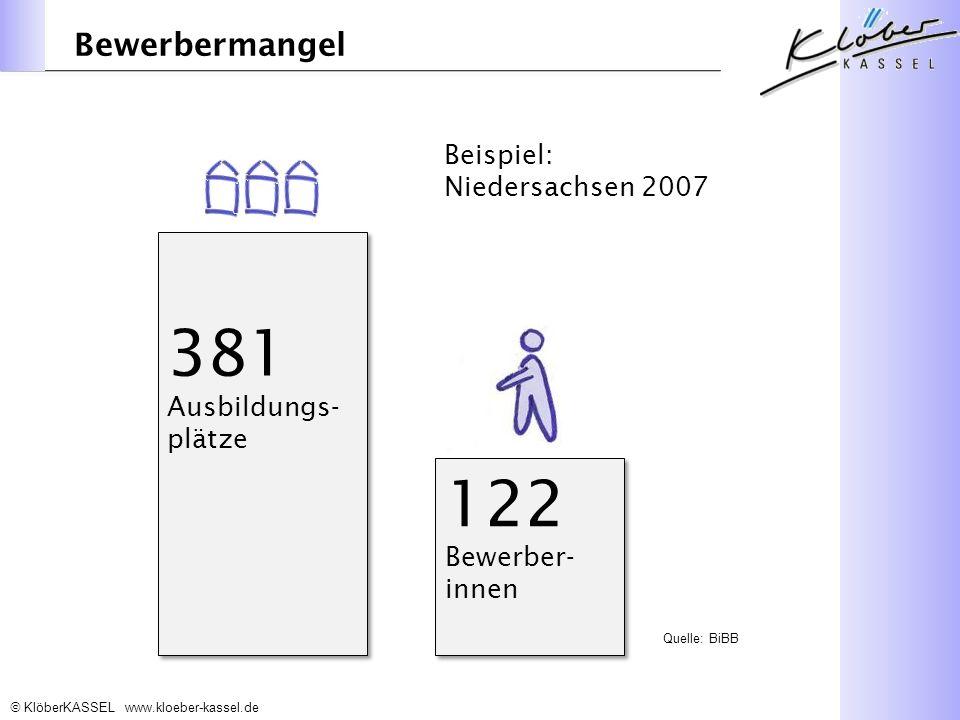 KlöberKASSEL www.kloeber-kassel.de 381 Ausbildungs- plätze Quelle: BiBB Bewerbermangel 122 Bewerber- innen 122 Bewerber- innen Beispiel: Niedersachsen 2007