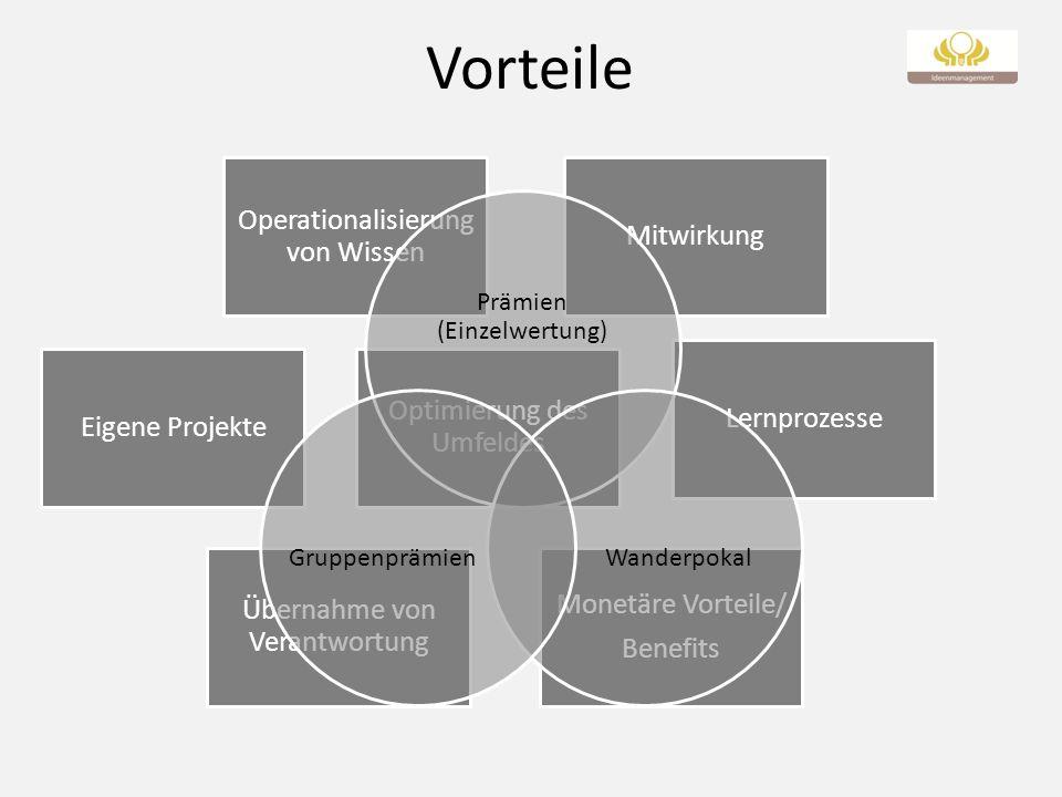 Vorteile Operationalisierung von Wissen Eigene Projekte Mitwirkung Übernahme von Verantwortung Optimierung des Umfeldes Lernprozesse Monetäre Vorteile