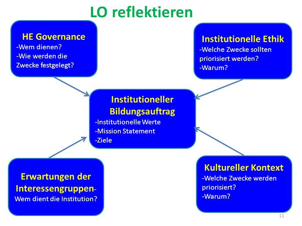 11 HE Governance -Wem dienen? -Wie werden die Zwecke festgelegt? Institutioneller Bildungsauftrag -Institutionelle Werte -Mission Statement -Ziele Kul