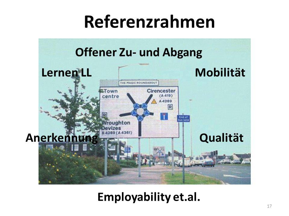 17 Referenzrahmen Mobilität QualitätAnerkennung Offener Zu- und Abgang Lernen LL Employability et.al.