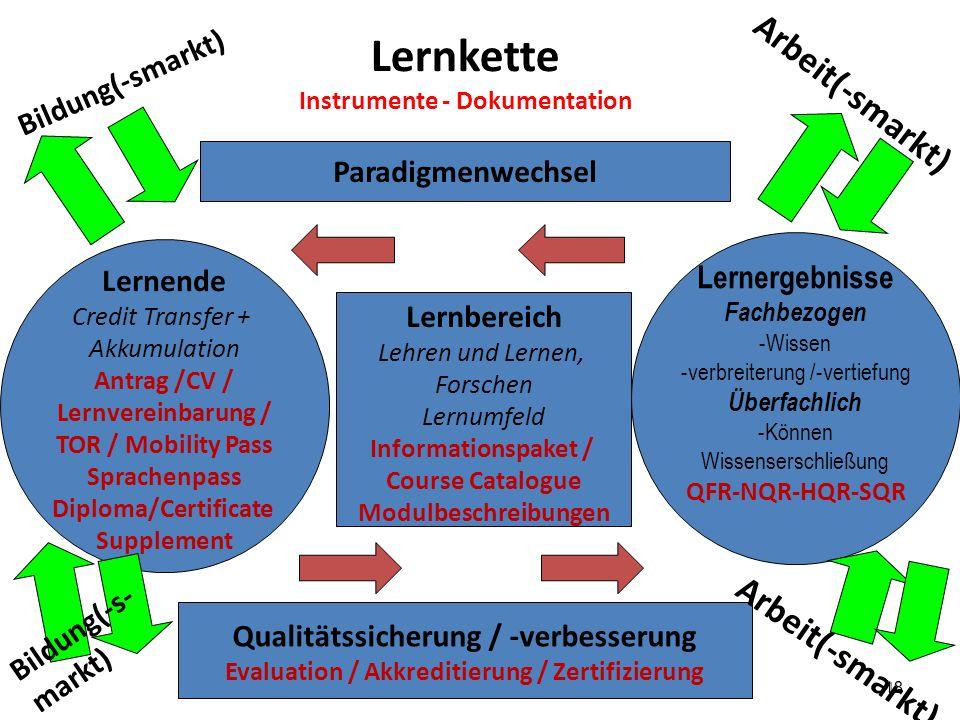 18 Lernkette Instrumente - Dokumentation Lernergebnisse Fachbezogen -Wissen -verbreiterung /-vertiefung Überfachlich -Können Wissenserschließung QFR-N