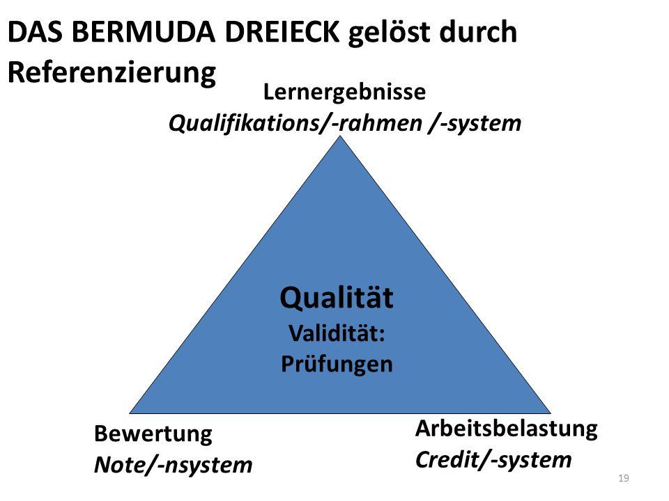 19 Lernergebnisse Qualifikations/-rahmen /-system Bewertung Note/-nsystem Arbeitsbelastung Credit/-system DAS BERMUDA DREIECK gelöst durch Referenzier