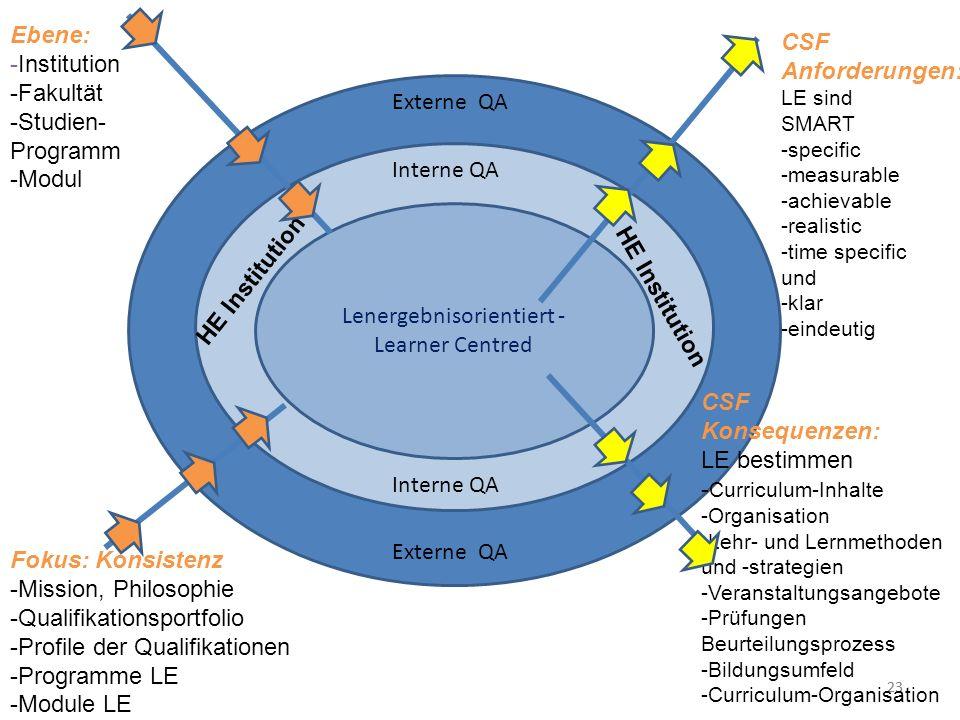 23 Externe QA Lenergebnisorientiert - Learner Centred Interne QA HE Institution Ebene: -Institution -Fakultät -Studien- Programm -Modul Fokus: Konsist