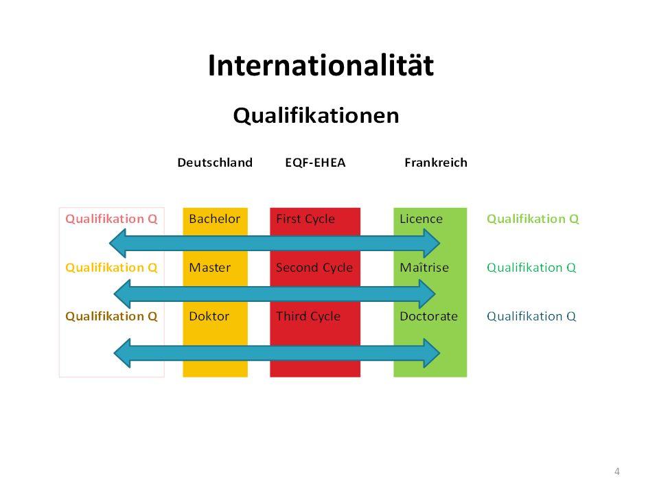 4 Internationalität
