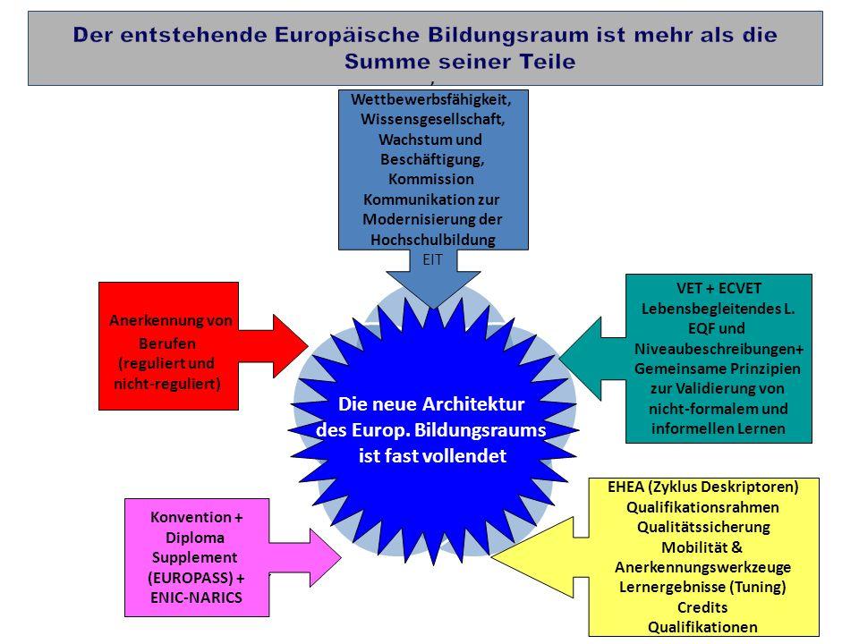 6 EU LISSABON STRATEGIE BRÜGGE- KOPENHAGEN PROZESS BOLOGNA PROZESS LISSABON ANERKENNUNGS- Instrumente EU DIREKTIVEN Die neue Architektur des Europ. Bi
