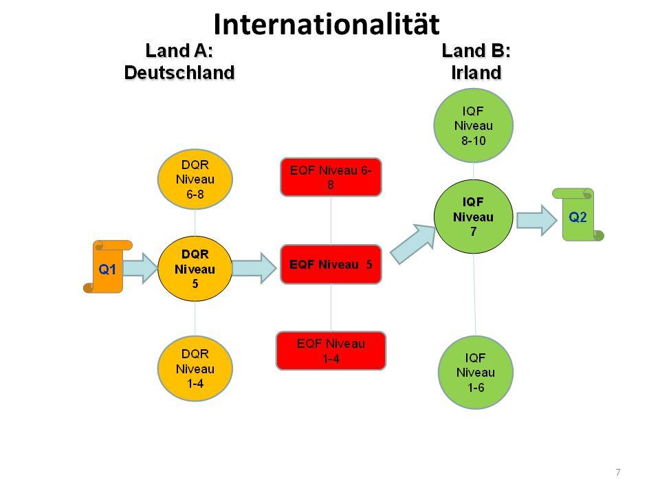 7 Internationalität