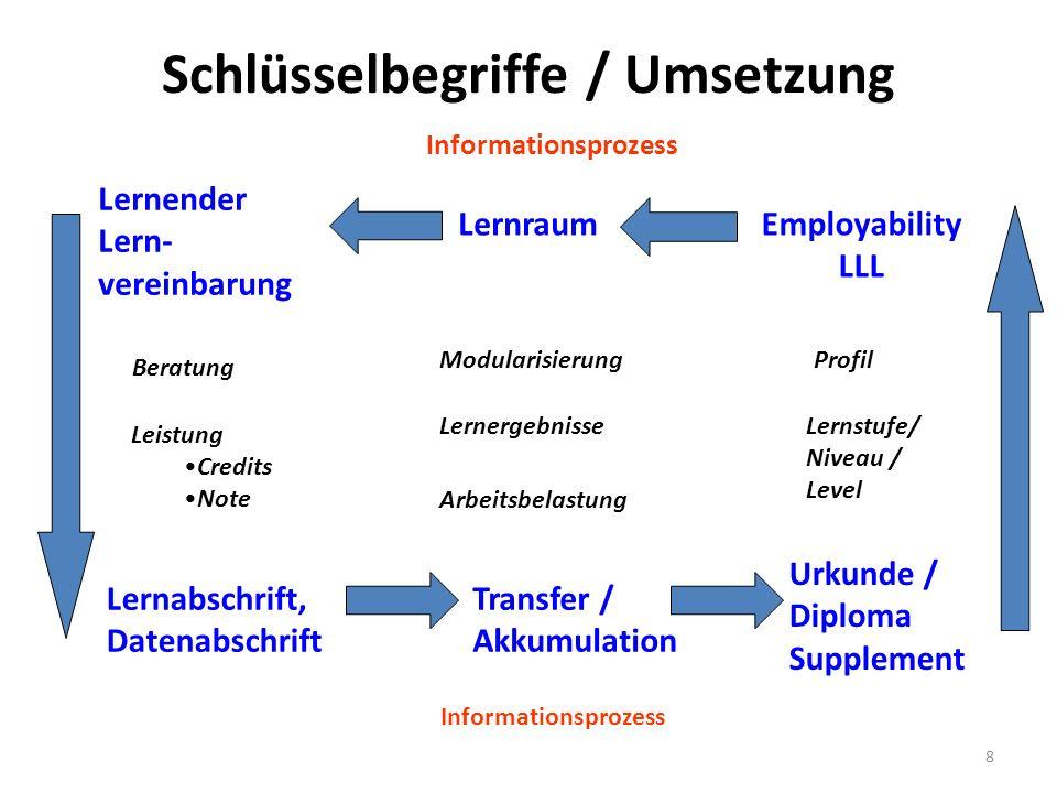 8 Schlüsselbegriffe / Umsetzung Informationsprozess Employability LLL Lernraum Lernender Lern- vereinbarung Urkunde / Diploma Supplement Lernabschrift