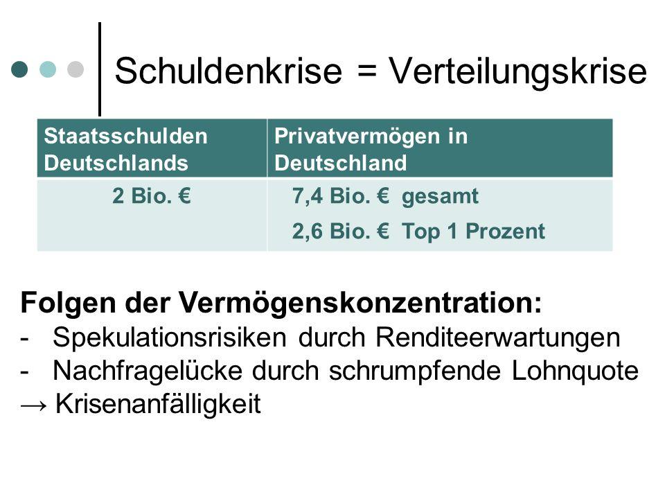 Schuldenkrise = Verteilungskrise Staatsschulden Deutschlands Privatvermögen in Deutschland 2 Bio.