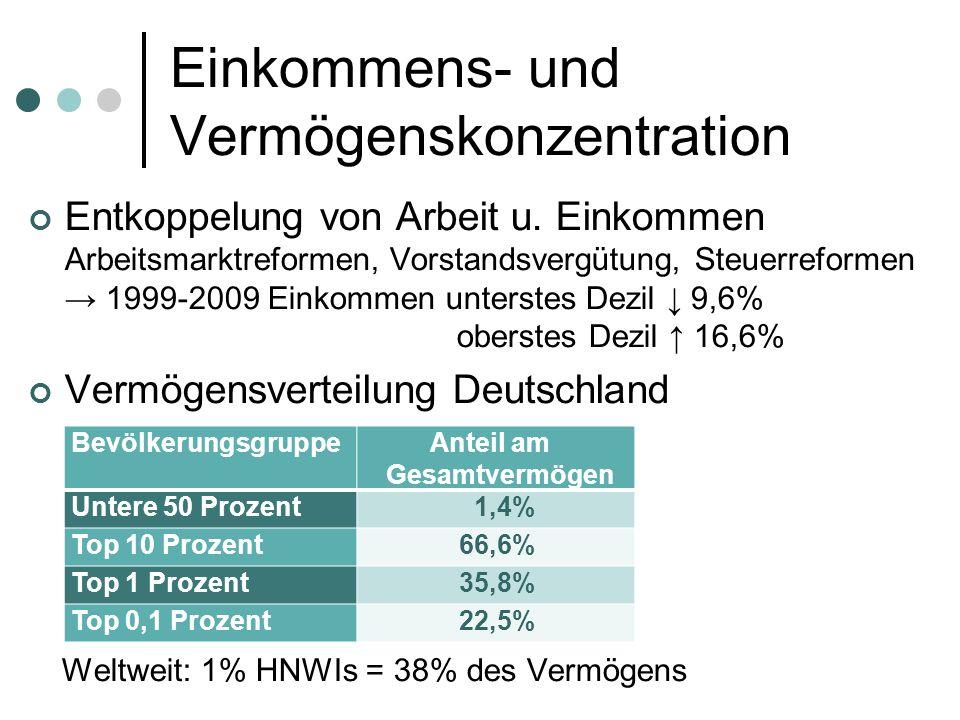 Einkommens- und Vermögenskonzentration Entkoppelung von Arbeit u.