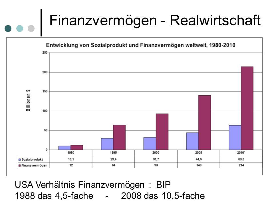 Finanzvermögen - Realwirtschaft Quelle: McKinsey Quartely Jan.