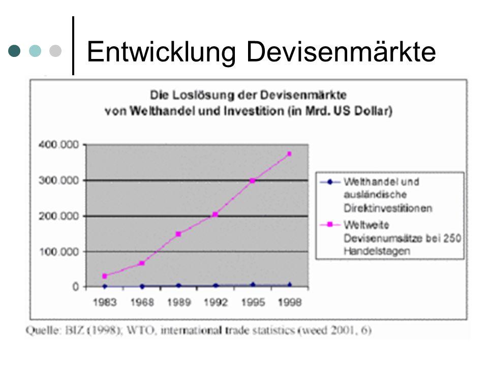 Entwicklung Devisenmärkte