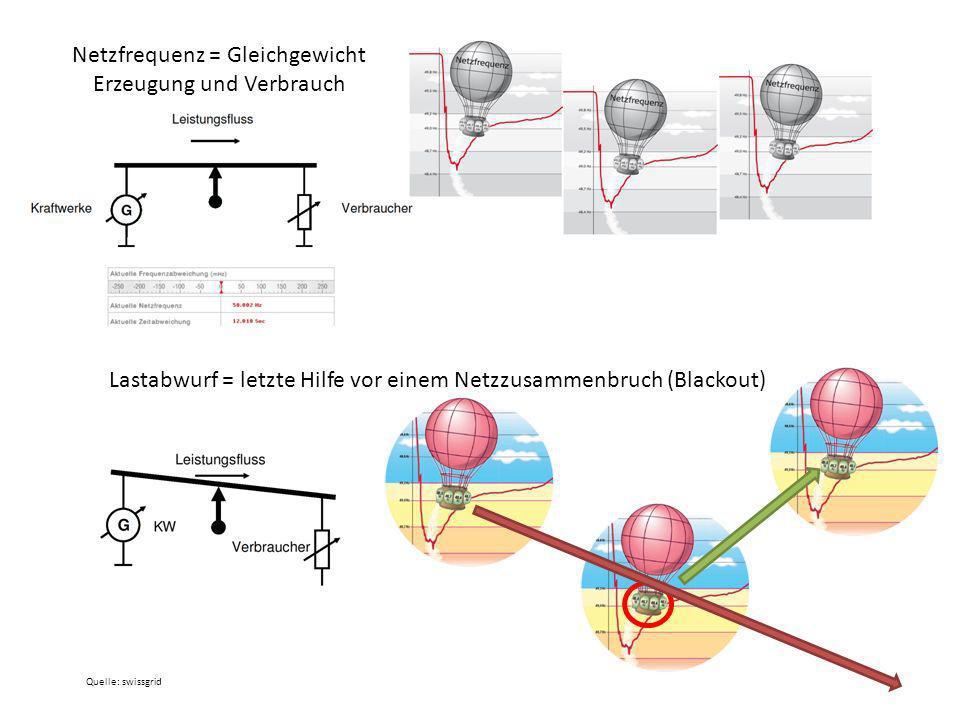 Netzfrequenz = Gleichgewicht Erzeugung und Verbrauch Lastabwurf = letzte Hilfe vor einem Netzzusammenbruch (Blackout) Quelle: swissgrid