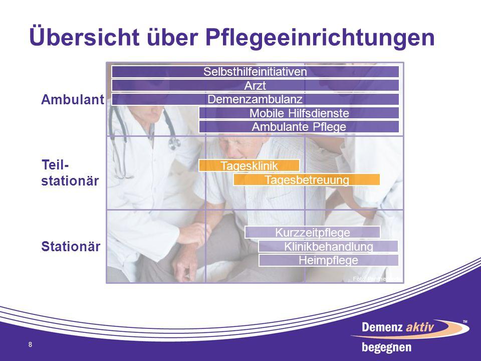 Übersicht über Pflegeeinrichtungen 8 Ambulant Teil- stationär Stationär Tagesklinik Tagesbetreuung Heimpflege Klinikbehandlung Kurzzeitpflege Mobile H