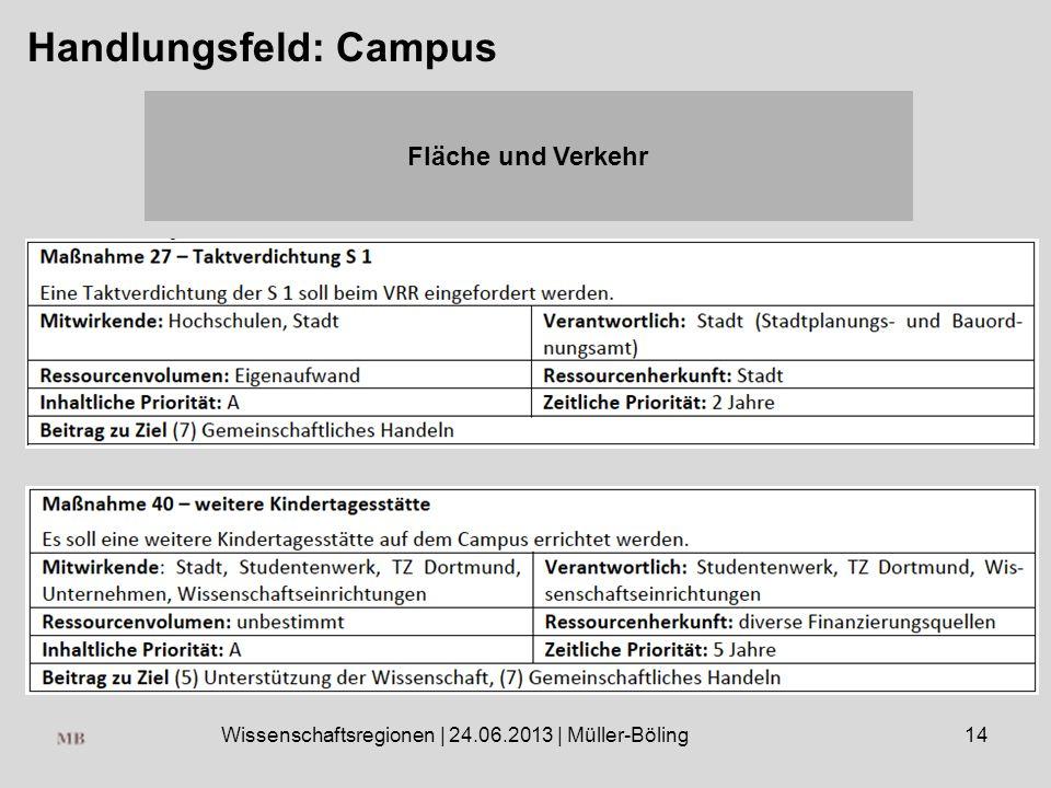 Wissenschaftsregionen | 24.06.2013 | Müller-Böling14 Handlungsfeld: Campus Fläche und Verkehr