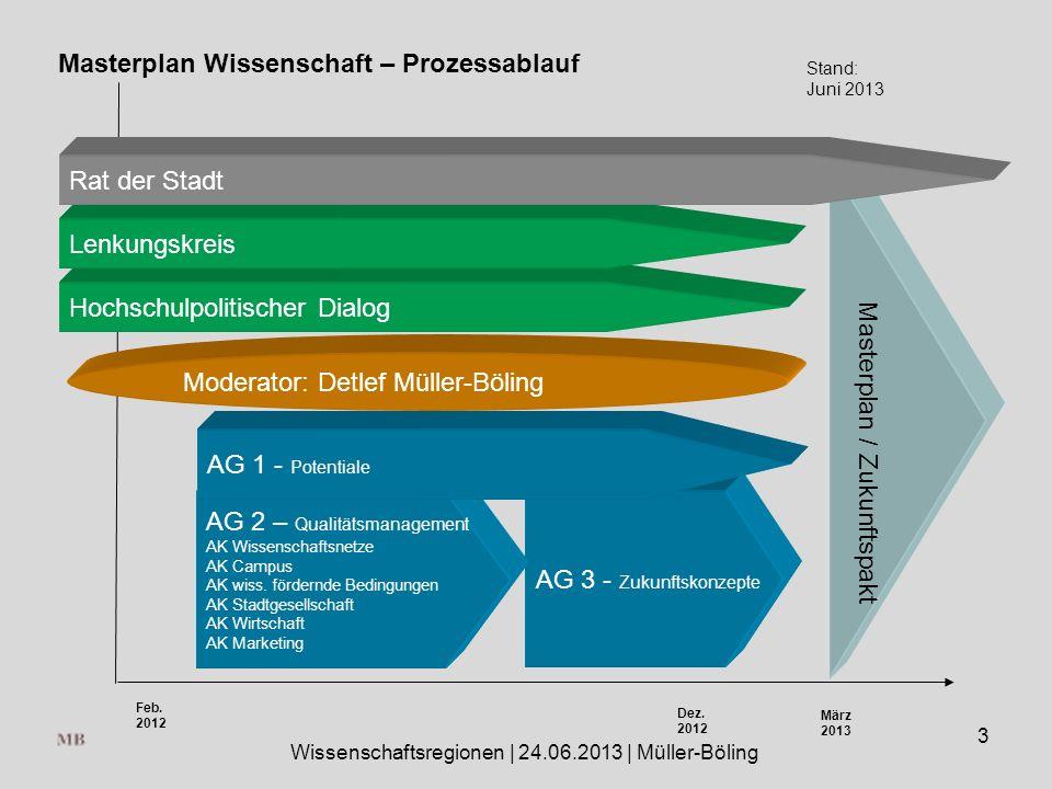 AG 3 - Zukunftskonzepte AG 2 – Qualitätsmanagement AK Wissenschaftsnetze AK Campus AK wiss.