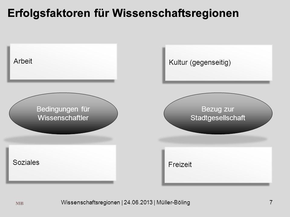 Wissenschaftsregionen | 24.06.2013 | Müller-Böling7 Erfolgsfaktoren für Wissenschaftsregionen Bedingungen für Wissenschaftler Bezug zur Stadtgesellschaft Arbeit Soziales Kultur (gegenseitig) Freizeit Erfolgsfaktoren für Wissenschaftsregionen