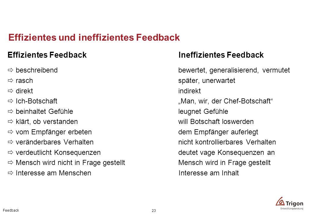 Feedback 23 Effizientes und ineffizientes Feedback Effizientes FeedbackIneffizientes Feedback beschreibendbewertet, generalisierend, vermutet raschspä