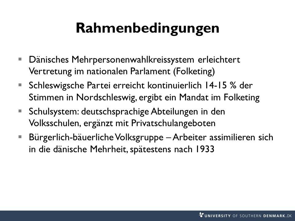 Rahmenbedingungen Dänisches Mehrpersonenwahlkreissystem erleichtert Vertretung im nationalen Parlament (Folketing) Schleswigsche Partei erreicht konti