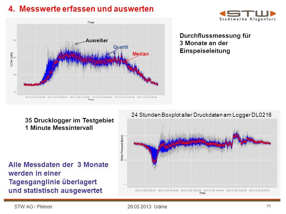 STW AG / Plimon 29.05.2013 Udine 11 Durchflussmessung für 3 Monate an der Einspeiseleitung Alle Messdaten der 3 Monate werden in einer Tagesganglinie überlagert und statistisch ausgewertet Ausreißer Quartil e Median 4.