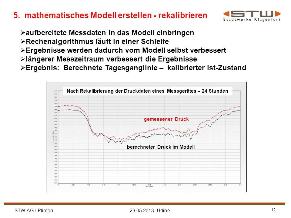 STW AG / Plimon 29.05.2013 Udine 12 5. mathematisches Modell erstellen - rekalibrieren Nach Rekalibrierung der Druckdaten eines Messgerätes – 24 Stund