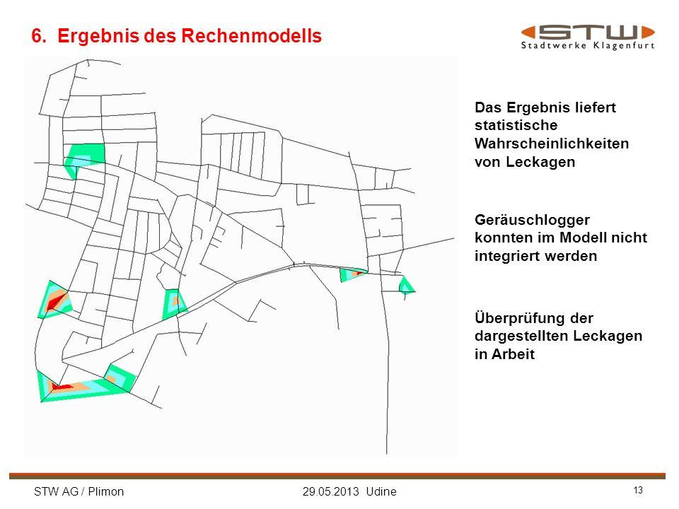 STW AG / Plimon 29.05.2013 Udine 13 6. Ergebnis des Rechenmodells Das Ergebnis liefert statistische Wahrscheinlichkeiten von Leckagen Geräuschlogger k