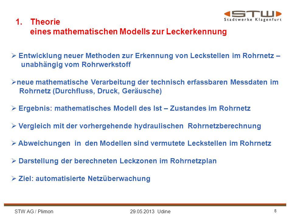STW AG / Plimon 29.05.2013 Udine 8 1.Theorie eines mathematischen Modells zur Leckerkennung Entwicklung neuer Methoden zur Erkennung von Leckstellen i