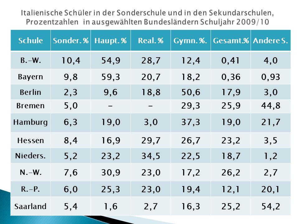 SchuleSonder.%Haupt. %Real. %Gymn. %.Gesamt.%Andere S.