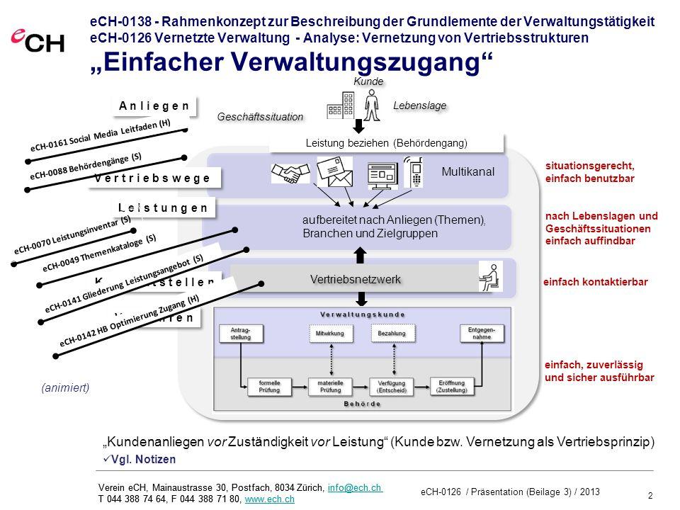2 eCH-0126 / Präsentation (Beilage 3) / 2013 Verein eCH, Mainaustrasse 30, Postfach, 8034 Zürich, info@ech.ch T 044 388 74 64, F 044 388 71 80, www.ech.chinfo@ech.chwww.ech.ch Verein eCH, Mainaustrasse 30, Postfach, 8034 Zürich, info@ech.ch T 044 388 74 64, F 044 388 71 80, www.ech.chinfo@ech.chwww.ech.ch eCH-0138 - Rahmenkonzept zur Beschreibung der Grundlemente der Verwaltungstätigkeit eCH-0126 Vernetzte Verwaltung - Analyse: Vernetzung von Vertriebsstrukturen Einfacher Verwaltungszugang V e r t r i e b s w e g e L e i s t u n g e n Kunde Lebenslage nach Lebenslagen und Geschäftssituationen einfach auffindbar einfach kontaktierbar K o n t a k t s t e l l e n situationsgerecht, einfach benutzbar Geschäftssituation A n l i e g e n Vertriebsnetzwerk aufbereitet nach Anliegen (Themen), Branchen und Zielgruppen Multikanal Kundenanliegen vor Zuständigkeit vor Leistung (Kunde bzw.