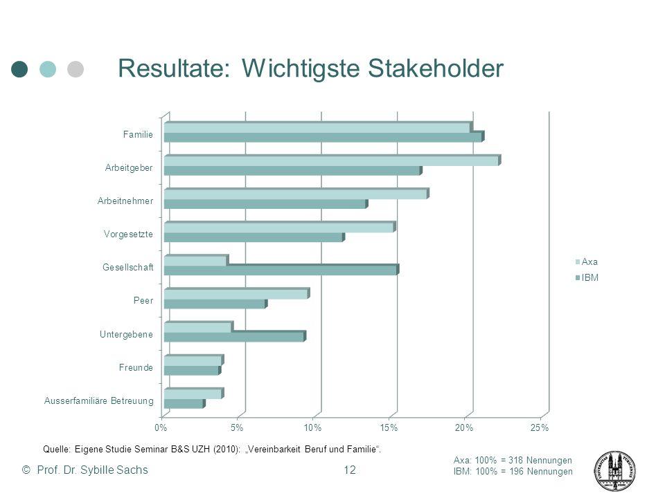 © Prof. Dr. Sybille Sachs12 Resultate: Wichtigste Stakeholder Axa: 100% = 318 Nennungen IBM: 100% = 196 Nennungen Quelle: Eigene Studie Seminar B&S UZ