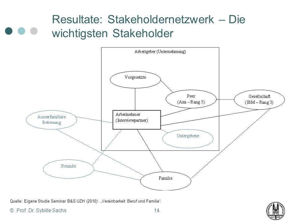 © Prof. Dr. Sybille Sachs14 Resultate: Stakeholdernetzwerk – Die wichtigsten Stakeholder Quelle: Eigene Studie Seminar B&S UZH (2010): Vereinbarkeit B