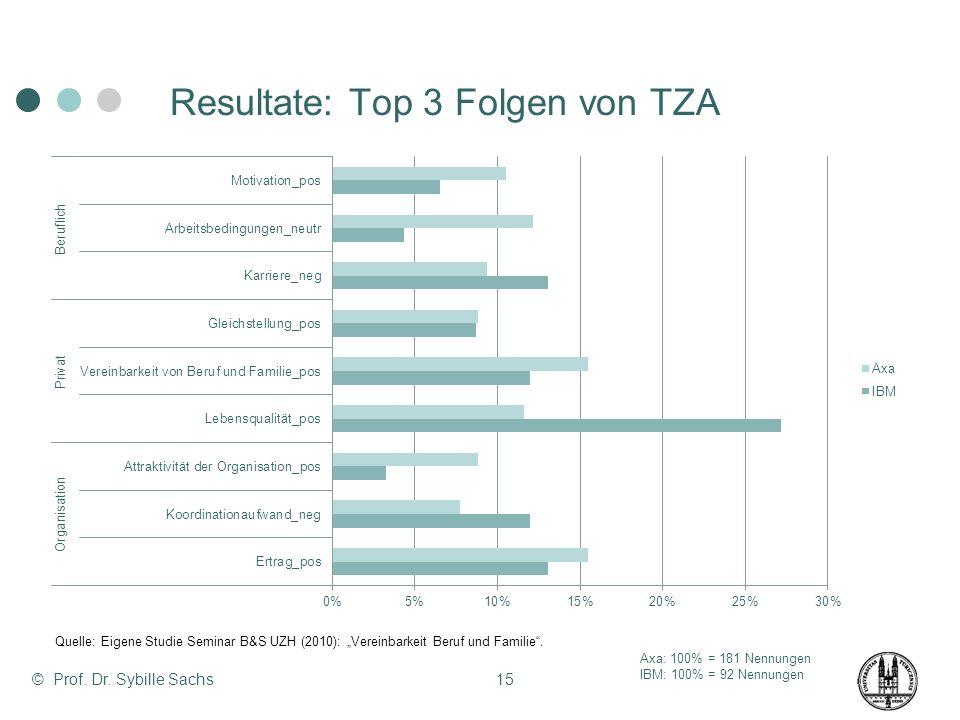 © Prof. Dr. Sybille Sachs15 Resultate: Top 3 Folgen von TZA Axa: 100% = 181 Nennungen IBM: 100% = 92 Nennungen Quelle: Eigene Studie Seminar B&S UZH (