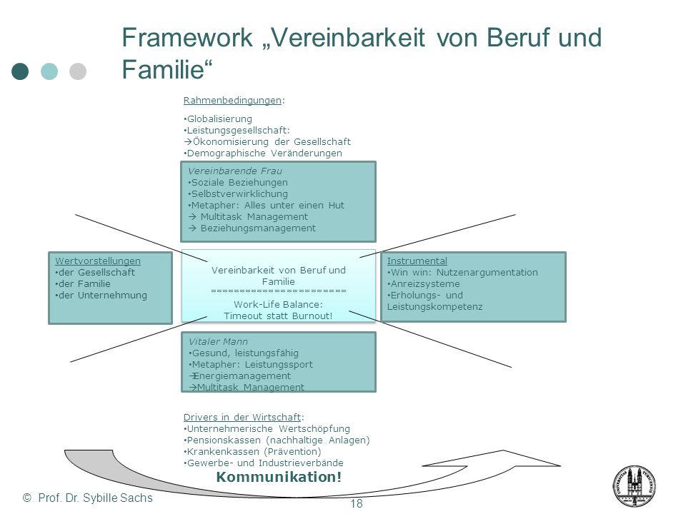 Rahmenbedingungen: Globalisierung Leistungsgesellschaft: Ö konomisierung der Gesellschaft Demographische Ver ä nderungen Vereinbarkeit von Beruf und F
