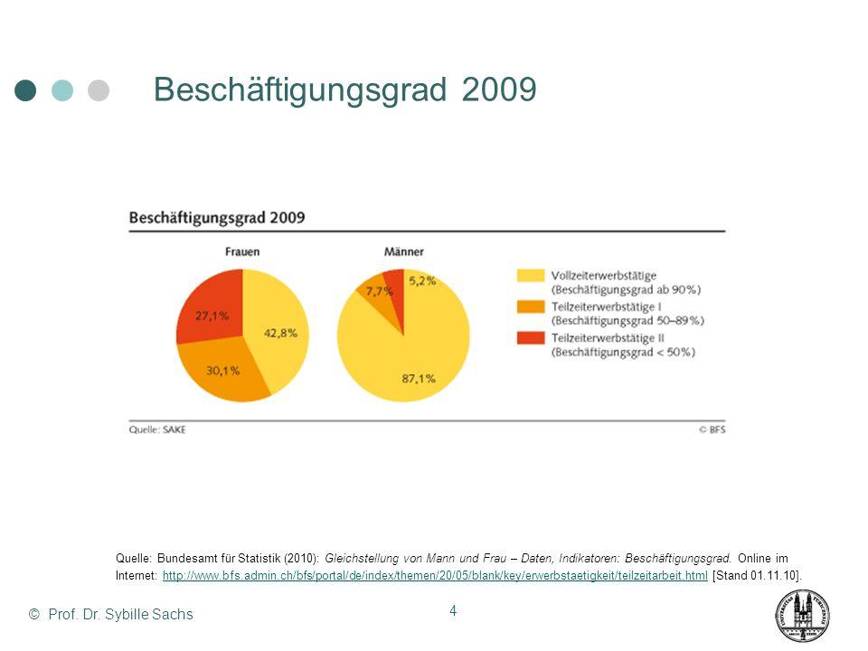Anteil Teilzeiterwerbstätige in der Schweiz in % Quelle: Bundesamt für Statistik (2010): Gleichstellung von Mann und Frau – Daten, Indikatoren: Beschäftigungsgrad.