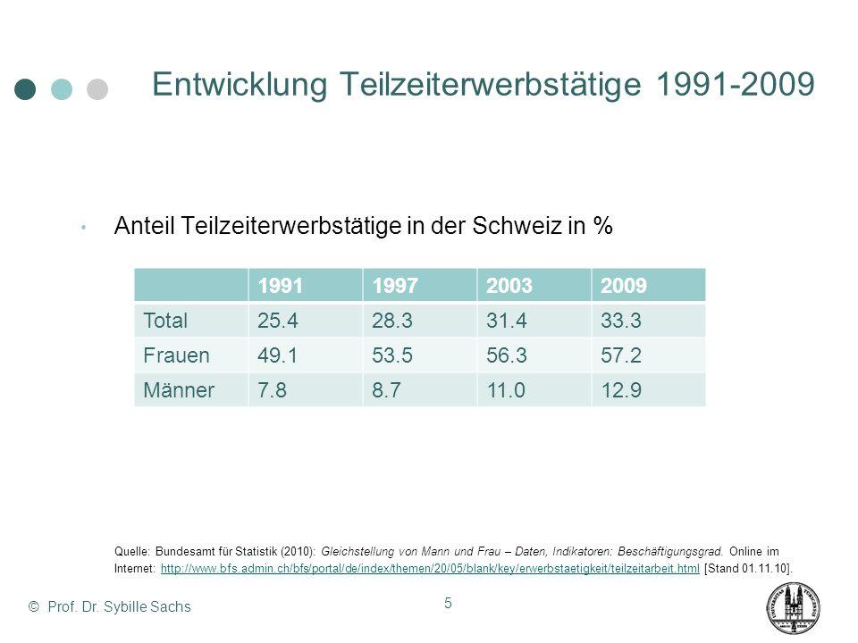 Anteil Teilzeiterwerbstätige in der Schweiz in % Quelle: Bundesamt für Statistik (2010): Gleichstellung von Mann und Frau – Daten, Indikatoren: Beschä