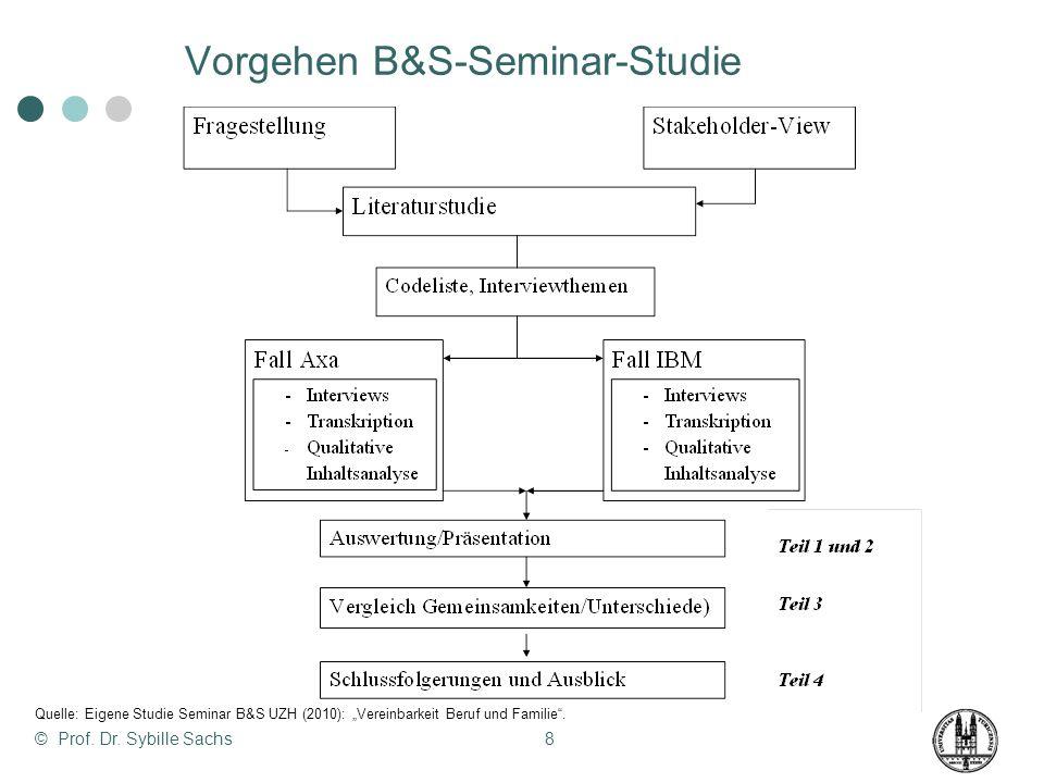 8 Vorgehen B&S-Seminar-Studie Quelle: Eigene Studie Seminar B&S UZH (2010): Vereinbarkeit Beruf und Familie.