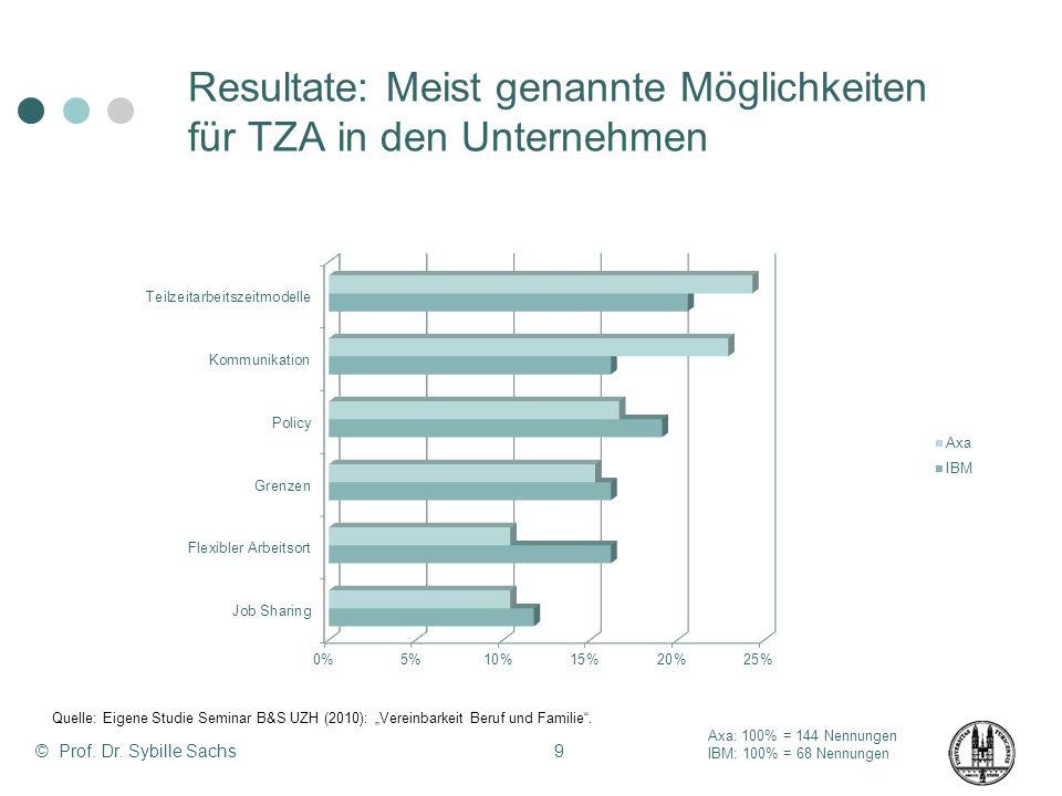 © Prof. Dr. Sybille Sachs9 Resultate: Meist genannte Möglichkeiten für TZA in den Unternehmen Axa: 100% = 144 Nennungen IBM: 100% = 68 Nennungen Quell
