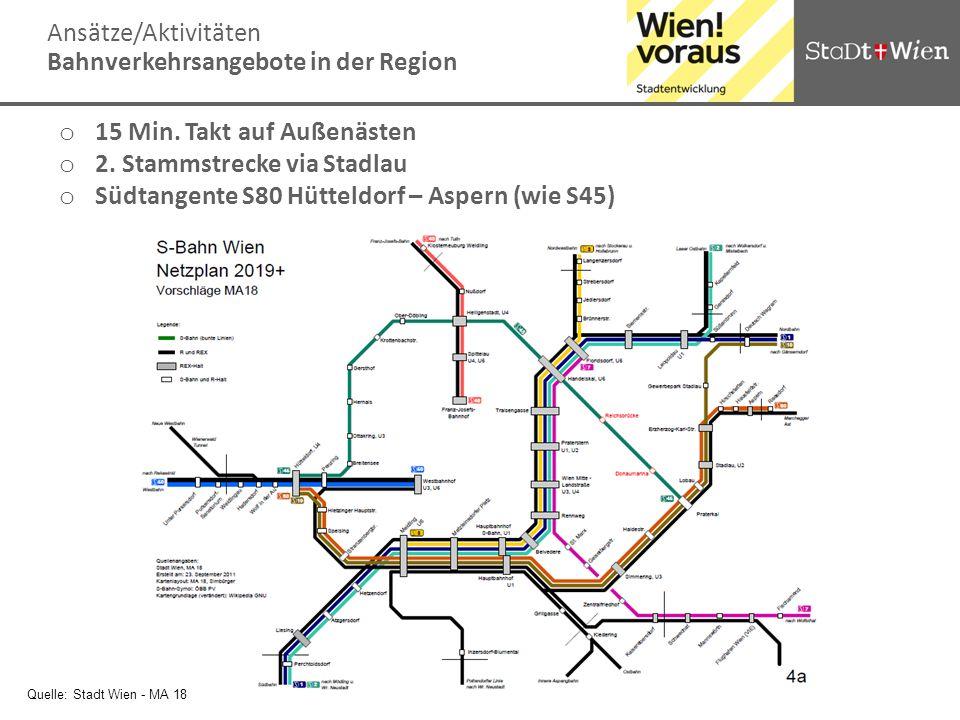 Ansätze/Aktivitäten Bahnverkehrsangebote in der Region Quelle: Stadt Wien - MA 18 o 15 Min. Takt auf Außenästen o 2. Stammstrecke via Stadlau o Südtan