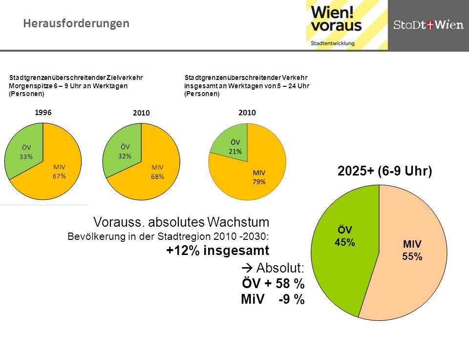 2025+ (6-9 Uhr) Vorauss. absolutes Wachstum Bevölkerung in der Stadtregion 2010 -2030: +12% insgesamt Absolut: ÖV + 58 % MiV -9 %