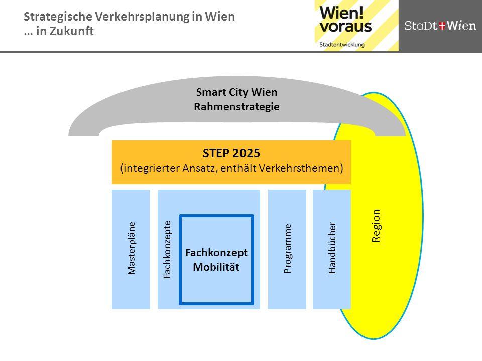 STEP 2025 (integrierter Ansatz, enthält Verkehrsthemen) Fachkonzepte Handbücher Programme Masterpläne Smart City Wien Rahmenstrategie Strategische Ver