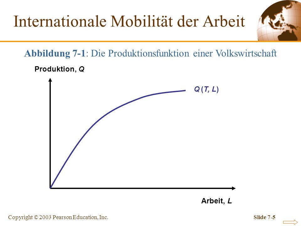 Copyright © 2003 Pearson Education, Inc.Slide 7-5 Internationale Mobilität der Arbeit Arbeit, L Produktion, Q Q (T, L) Abbildung 7-1: Die Produktionsf