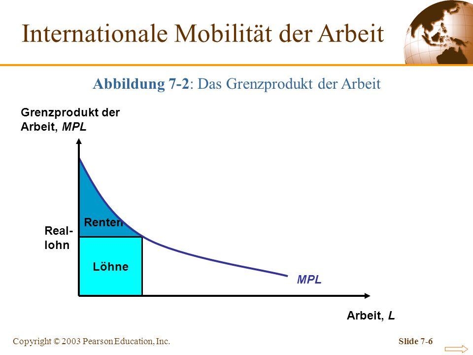 Copyright © 2003 Pearson Education, Inc.Slide 7-6 Renten Löhne Real- lohn MPL Arbeit, L Grenzprodukt der Arbeit, MPL Internationale Mobilität der Arbe