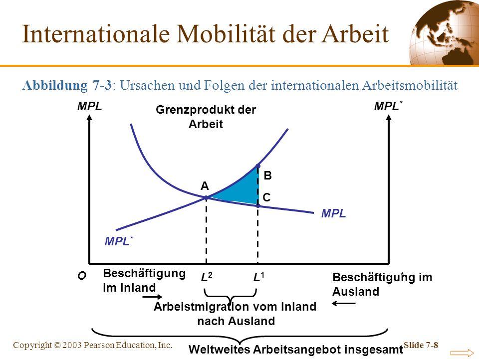 Copyright © 2003 Pearson Education, Inc.Slide 7-8 L2L2 Internationale Mobilität der Arbeit Abbildung 7-3: Ursachen und Folgen der internationalen Arbe