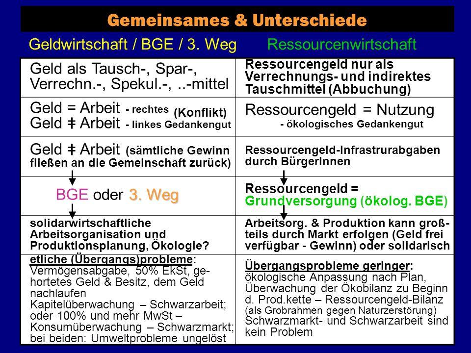 Gemeinsames / Analogien & Unterschiede Trennung von Arbeit und Einkommen Trennung von Gesellschaft und Natur (= weiterer Faktor) geteiltes gesellschaftl.