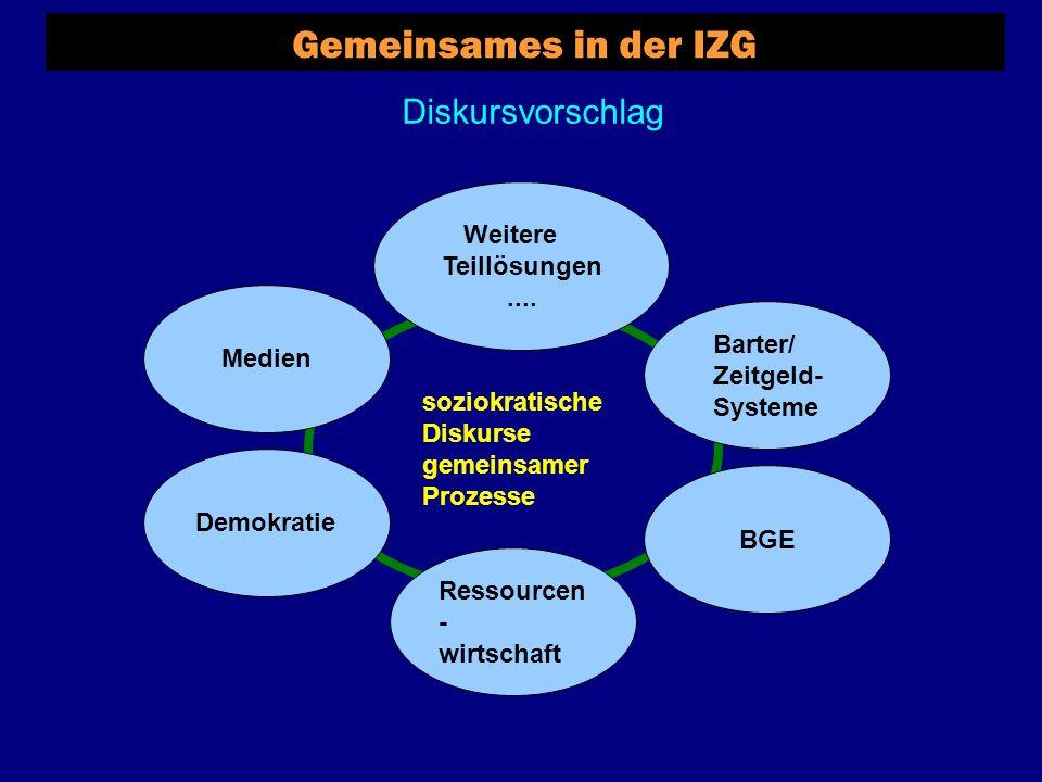 soziokratische Diskurse gemeinsamer Prozesse Gemeinsames in der IZG Diskursvorschlag Demokratie Medien Barter/ Zeitgeld- Systeme Ressourcen - wirtschaft BGE Weitere Teillösungen....