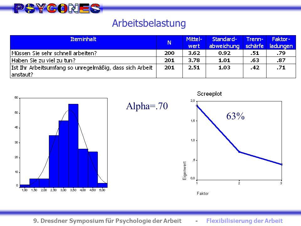 9. Dresdner Symposium für Psychologie der Arbeit - Flexibilisierung der Arbeit Arbeitsbelastung Alpha=.70 63%